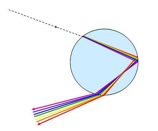 http://photos1.blogger.com/blogger/7753/1056/1600/sunlight%20(white%20light)%20passing%20through%20a%20water%20droplet.jpg