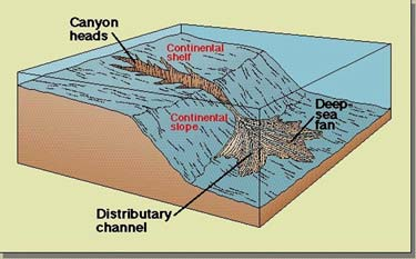 http://geology.uprm.edu/Morelock/6_image/canyon.jpg