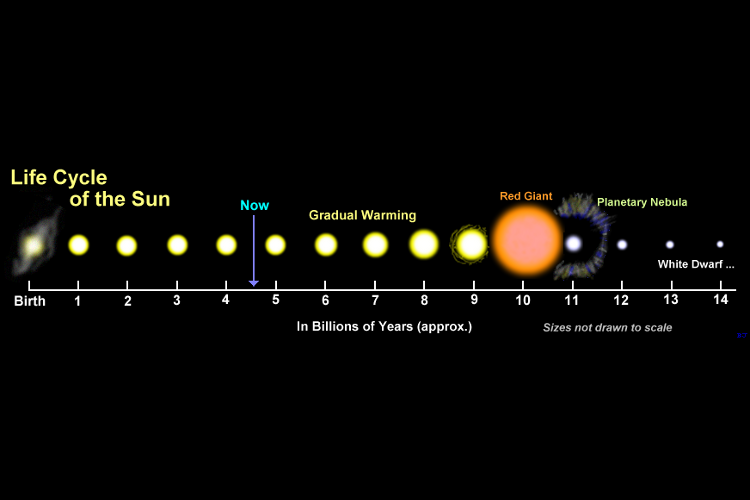 http://www.sciencelearn.org.nz/var/sciencelearn/storage/images/contexts/space-revealed/sci-media/images/lifecycle-of-the-sun/108260-5-eng-NZ/Lifecycle-of-the-Sun.png