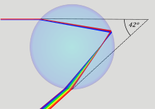 http://upload.wikimedia.org/wikipedia/commons/thumb/7/70/Rainbow1.svg/220px-Rainbow1.svg.png