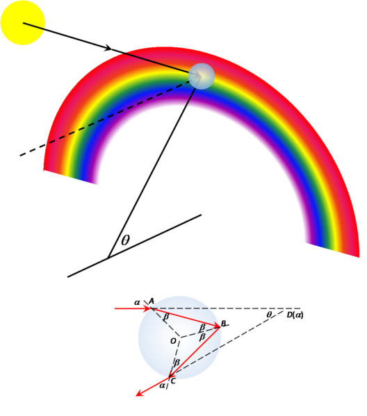 ملف:Rainbow Geometry.png