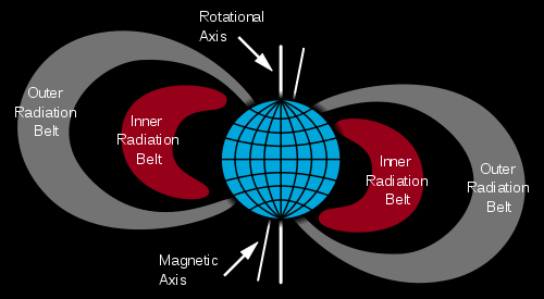 File:Van Allen radiation belt.svg