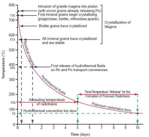 Schematic, conceptual, temperature versus time cooling curve diagram to show the timescale for granite crystallization and cooling, hydrothermal fluid transport, and the formation of polonium radiohalos. Figure 8 from Snelling (2008). www.answersingenesis.org