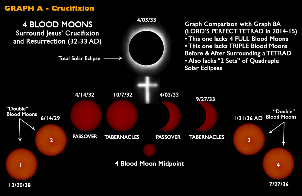 Blood Moon Graph - Jesus Crucifixion