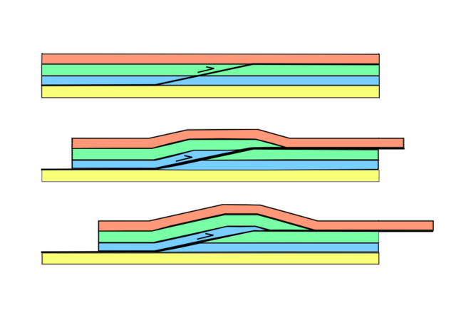 http://upload.wikimedia.org/wikipedia/commons/thumb/0/05/Faultbendfold.png/640px-Faultbendfold.png