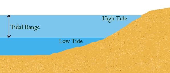 http://upload.wikimedia.org/wikipedia/commons/1/12/Tidal_Range.jpg